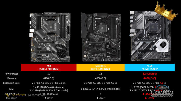 0006-ASUS-X570-Fighting-Guide-740x416.jpg