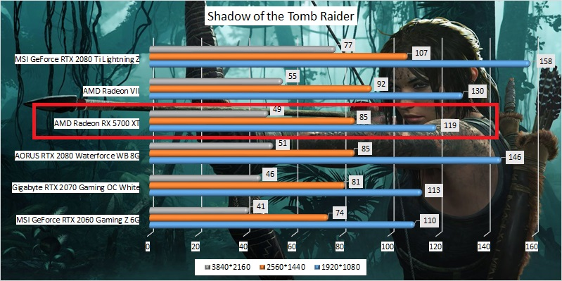 radeon_rx_5700_xt_benchmark_03_shadow_of_the_tomb_raider.jpg