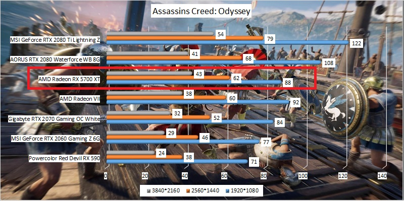 radeon_rx_5700_xt_benchmark_05_assassins_creed_odyssey.jpg