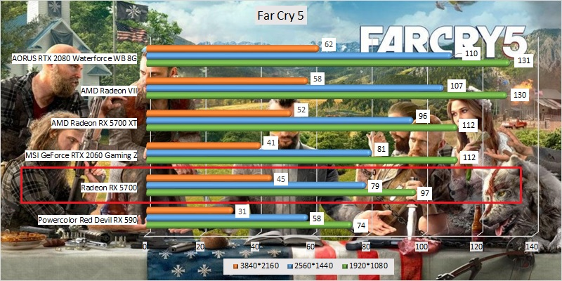 amd_radeon_rx_5700_benchmark_02_far_cry_5.jpg