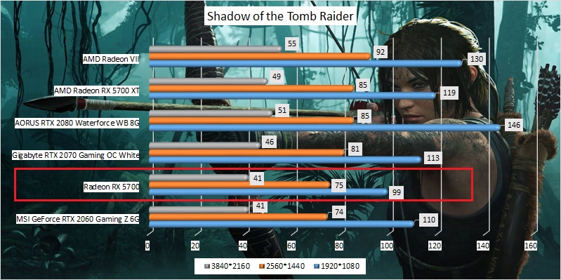 amd_radeon_rx_5700_benchmark_03_shadow_of_the_tomb_raider.jpg