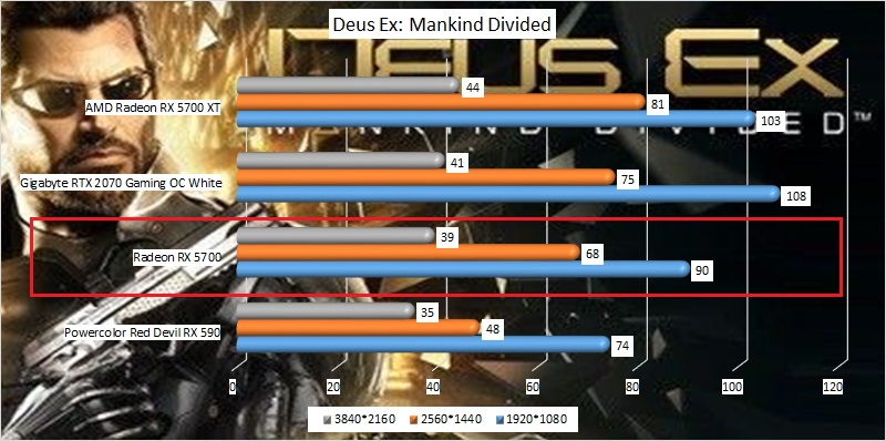 amd_radeon_rx_5700_benchmark_04_deus_ex_mankind_divided.jpg