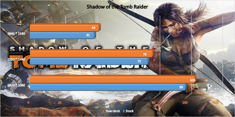 amd_radeon_rx_5700_overclocking_03_shadow_of_the_tomb_raider.jpg