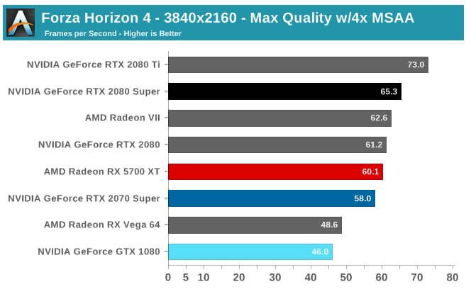 nvidia 2080 ti super benchmarks forca horizon.JPG