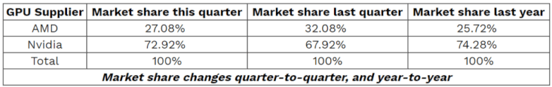 NVIDIA-GeForce-and-AMD-Radeon-GPU-Market-Share-Q3-2019.png