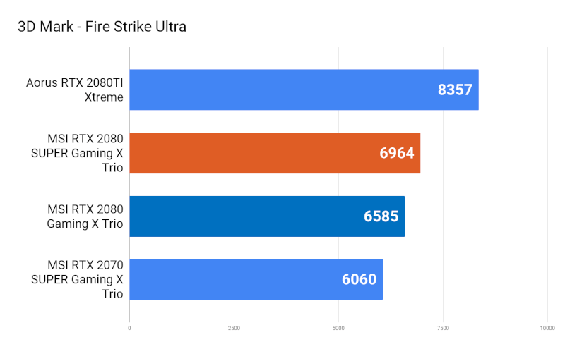 msi_rtx_2080_super_gaming_x_trio_3D Mark_Fire_Strike_Ultra.png