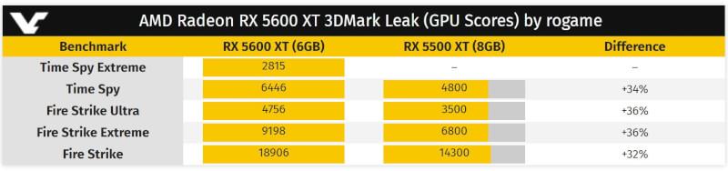 AMD_Radeon_RX_5600_XT_3DMark_score_leak.JPG