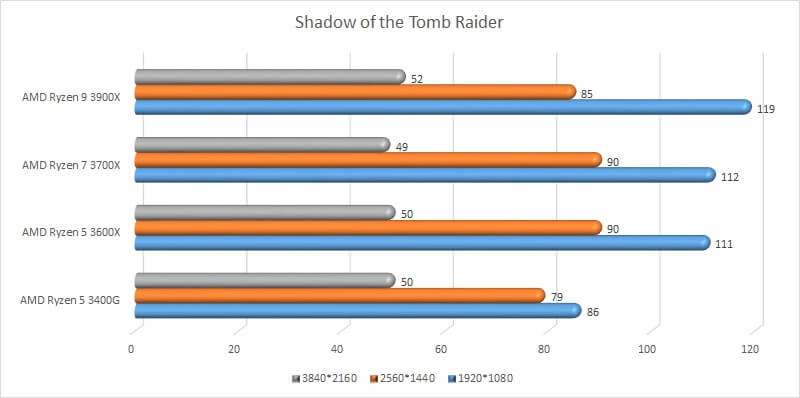 amd_ryzen_gpu_test_08_benchmark_shadow_of_the_tomb_raider.jpg