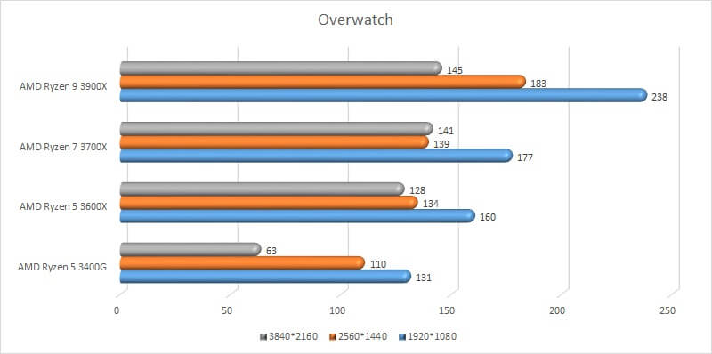 amd_ryzen_gpu_test_11_benchmark_overwatch.jpg