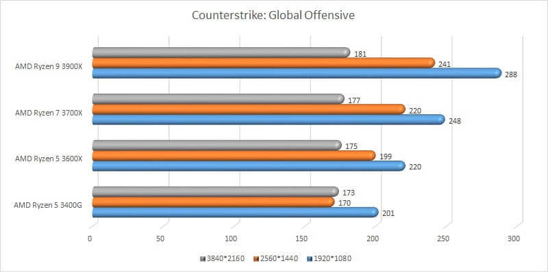 amd_ryzen_gpu_test_12_benchmark_counter_strike_global_offensive.jpg