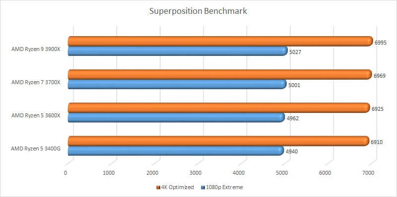 amd_ryzen_gpu_test_15_benchmark_superposition_benchmark.jpg