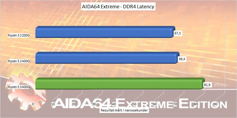 ryzen_5_3400g_test_cpu_06_aida64_ddr4_latency.jpg