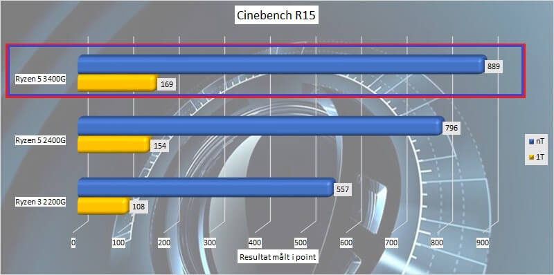ryzen_5_3400g_test_cpu_07_cinebench_r15.jpg