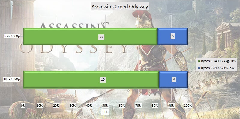 ryzen_5_3400g_test_gpu_02_assassins_creed_odyssey.jpg