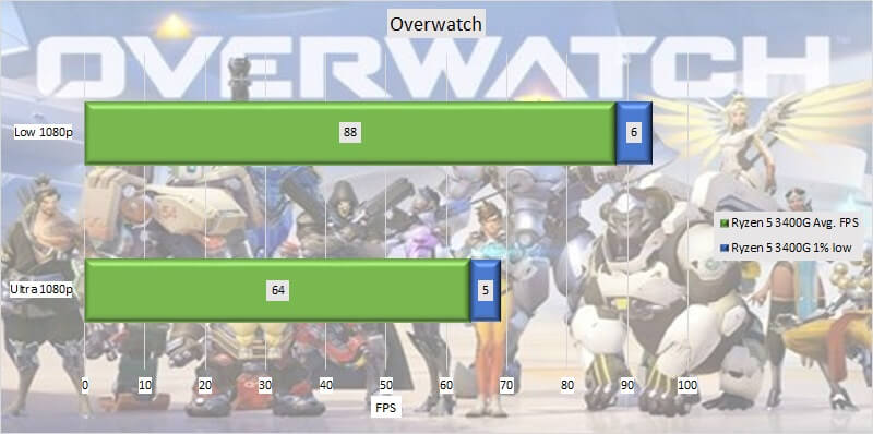 ryzen_5_3400g_test_gpu_04_update_overwatch.jpg