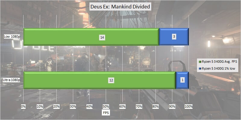 ryzen_5_3400g_test_gpu_05_deus_ex_mankind_divided.jpg