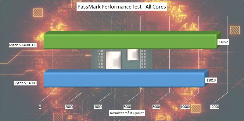 ryzen_5_3400g_test_oc_02_passmark_performance_test_all_cores.jpg