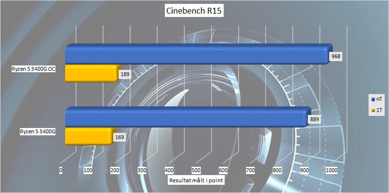 ryzen_5_3400g_test_oc_04_cinebench_15.jpg