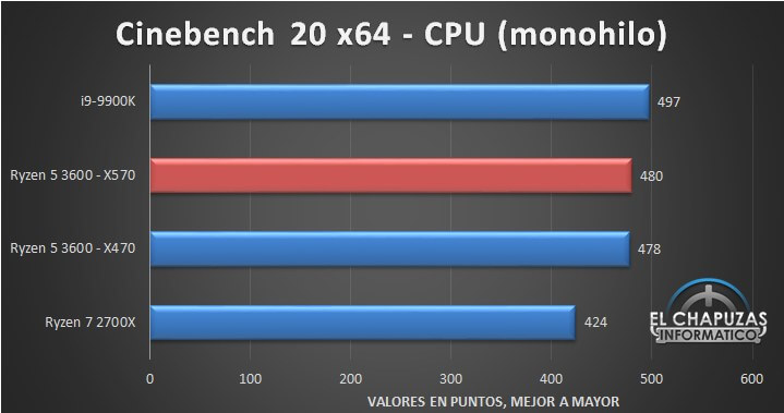 AMD Ryzen 5 3600 benchmark cinebench.jpg