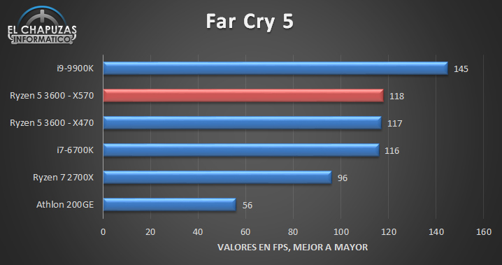 AMD Ryzen 5 3600 benchmark far cry.jpg