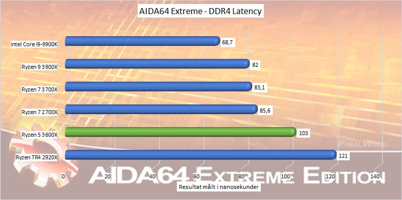 amd_ryzen_5_3600x_benchmark_06_aida64_extreme_ddr4_latency.jpg
