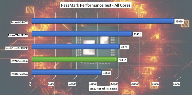 amd_ryzen_5_3600x_benchmark_09_passmark_performance_test_all_cores.jpg