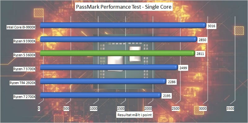 amd_ryzen_5_3600x_benchmark_10_passmark_performance_test_single_core.jpg