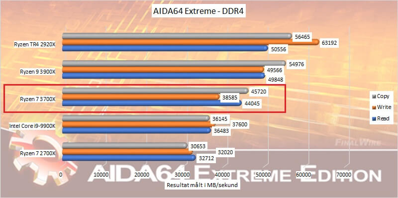 ryzen_7_3700x_benchmark_05_aida64_ddr4_speeds.jpg.jpg