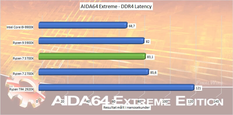 ryzen_7_3700x_benchmark_06_aida64_ddr4_latency.jpg.jpg
