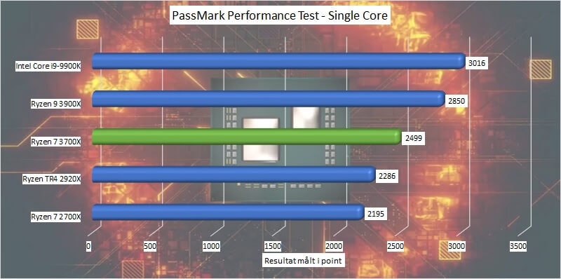 ryzen_7_3700x_benchmark_10b_passmark_single_core_performance.jpg.jpg