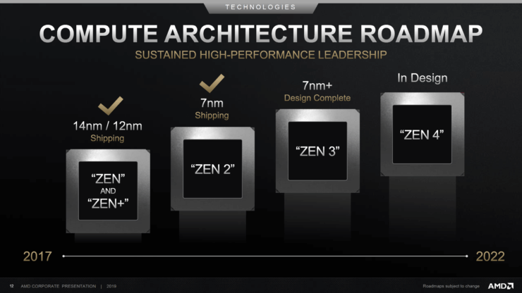 AMD-Zen-Roadmap-740x416.png