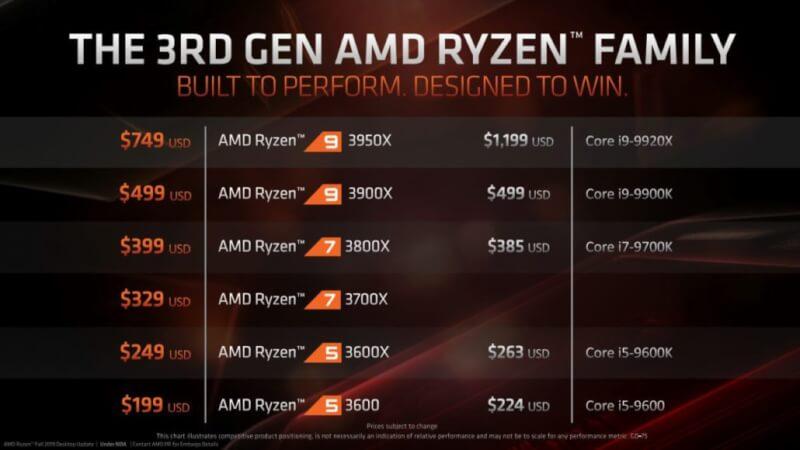AMD-Ryzen-9-3950X-CPU_7.jpg