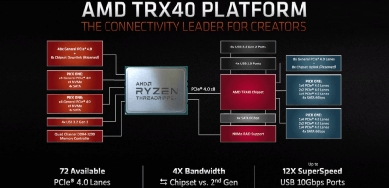 AMD-3rd-Gen-Ryzen-Threadripper-CPU_TRX40-Chipset-1030x499.png