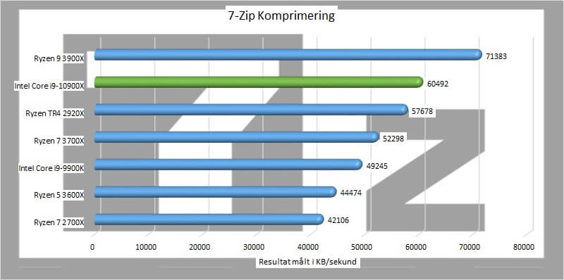Intel Core i9-10900X processor 7 zip komprimering.
