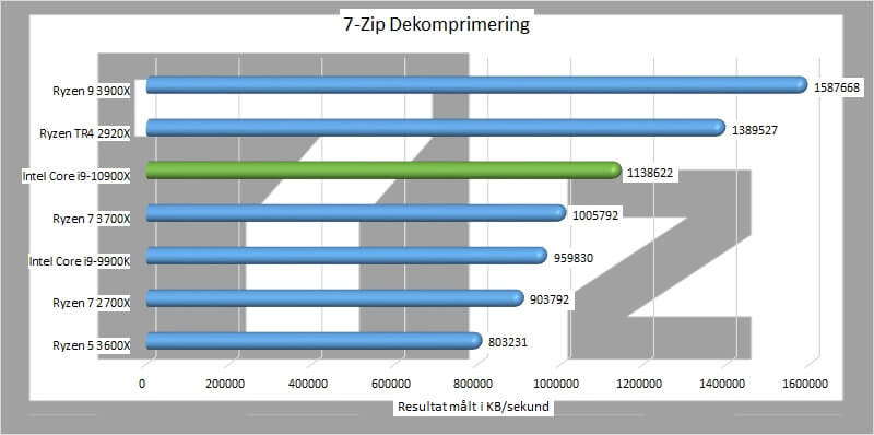7 zip dekomprimering Intel Core i9-10900X processor