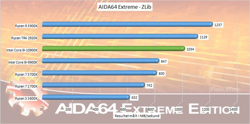 aida64 zlib Core i9-10900X processor Intel