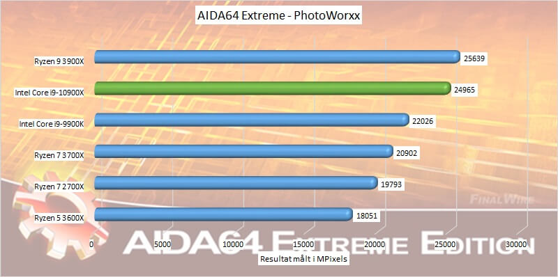 aida64 Intel photoworxx Core i9-10900X CPU