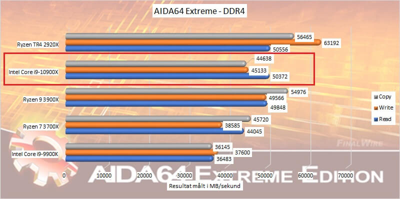CPU aida64 ddr4 2066 Core i9-10900X Intel