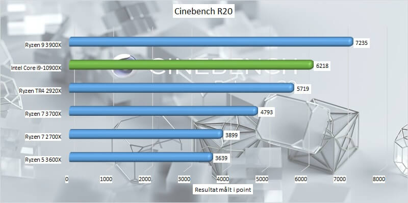 cinebench Intel r20  Core i9-10900X benchmarks socket 2066