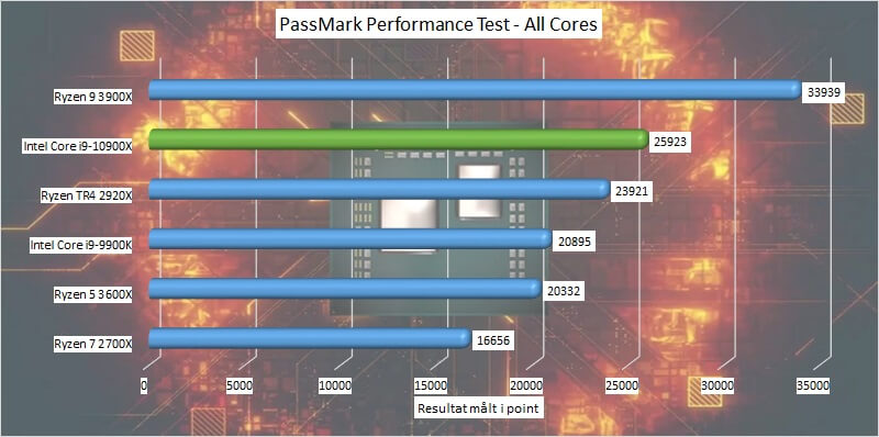 passmark all cores i9-10900X core CPU Intel
