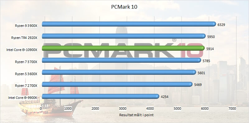 CPU pcmark_10 test Intel Core i9-10900X
