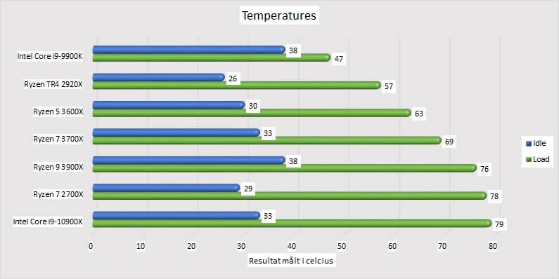 Intel Core i9-10900X processor temperatures overall