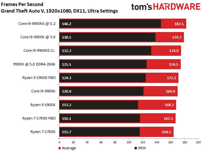 9900KS gaming core i9 benchmarks intel.JPG
