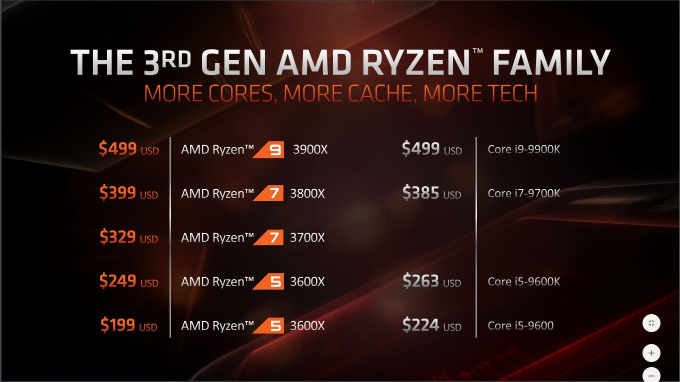 ryzen_zen_2_3xxx_series_01b_pricing.jpg