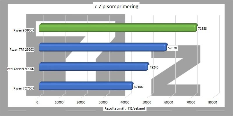 ryzen_9_3900x_benchmark_01_7_zip_komprimering.jpg