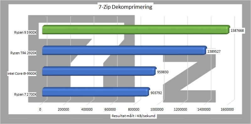 ryzen_9_3900x_benchmark_02_7_zip_dekomprimering.jpg