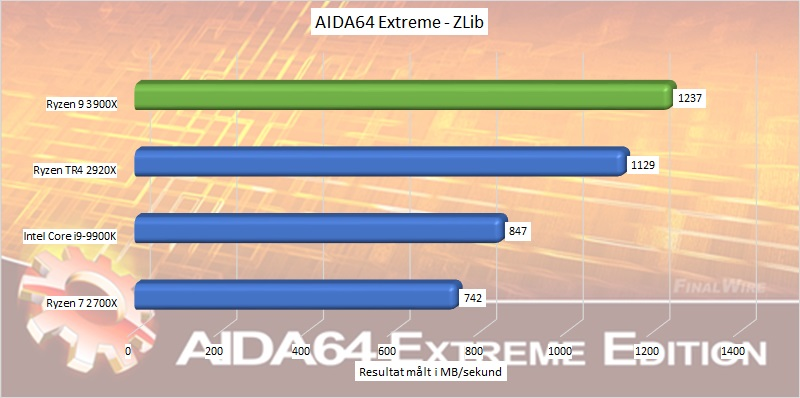 ryzen_9_3900x_benchmark_03_aida64_extreme_zlib.jpg