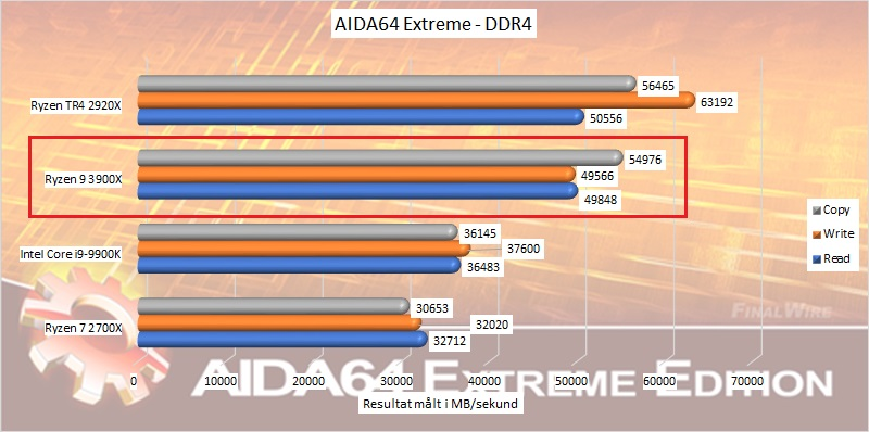 ryzen_9_3900x_benchmark_05_aida64_extreme_ddr4_speeds.jpg
