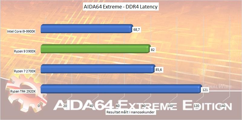 ryzen_9_3900x_benchmark_06_aida64_extreme_ddr4_latency.jpg