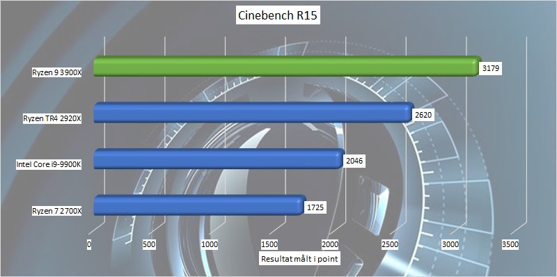 ryzen_9_3900x_benchmark_07_cinebench_r15.jpg